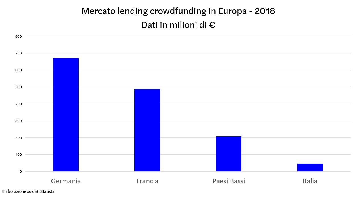 Mercato lending crowdfunding