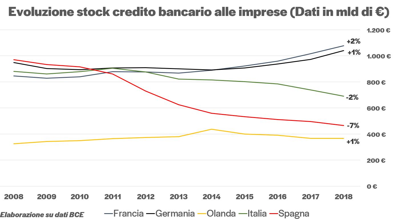Crediti bancari