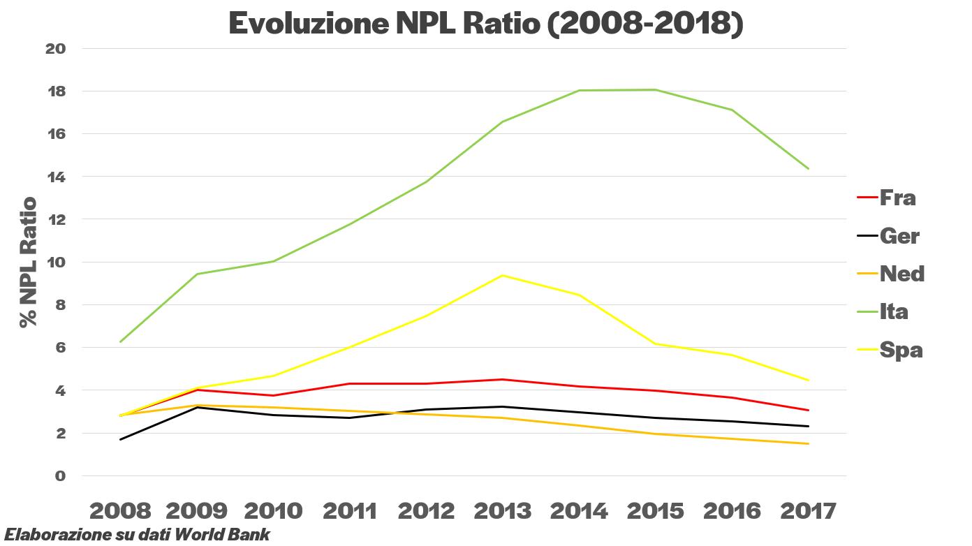 rapporto NPL attivi