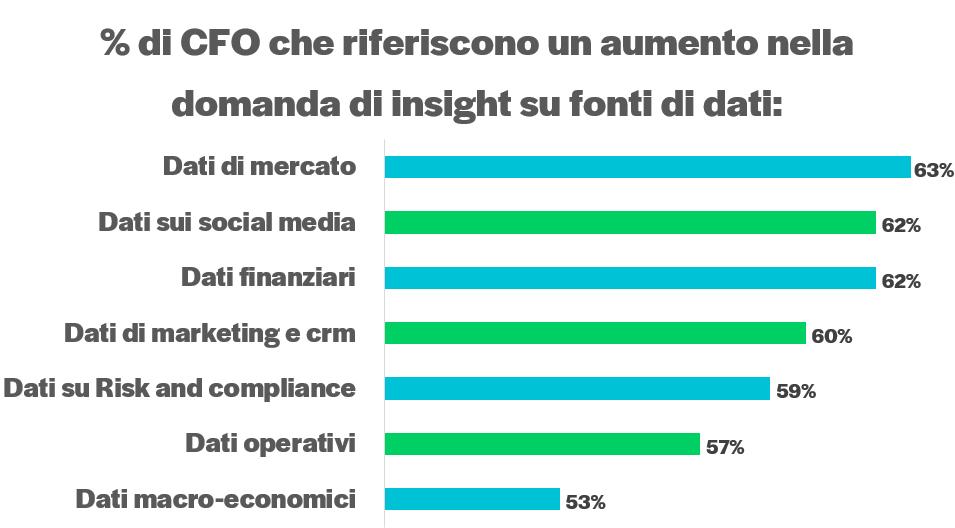CFO INSIGHTS
