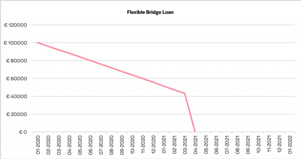 schema di rimborso di un finanziamento flexible bridge loan
